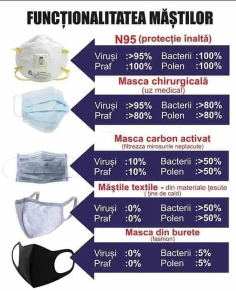 Care sunt măştile care te protejează de coronavirus