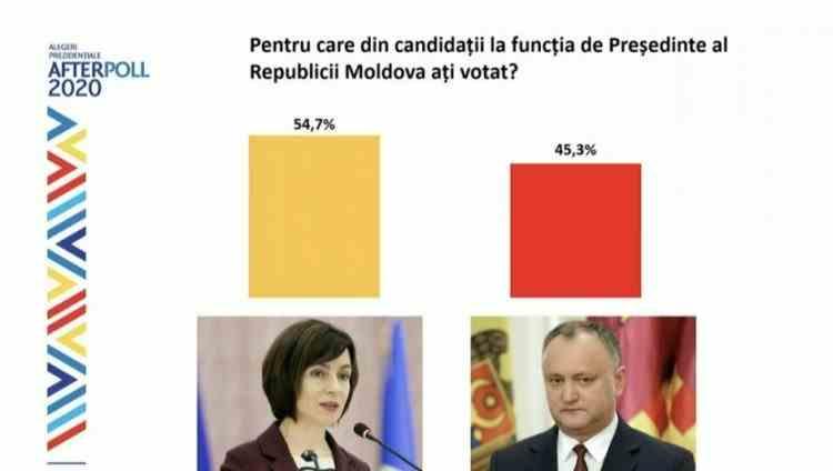 Exit Poll - Maia Sandu este noul Președinte al Republicii Moldova